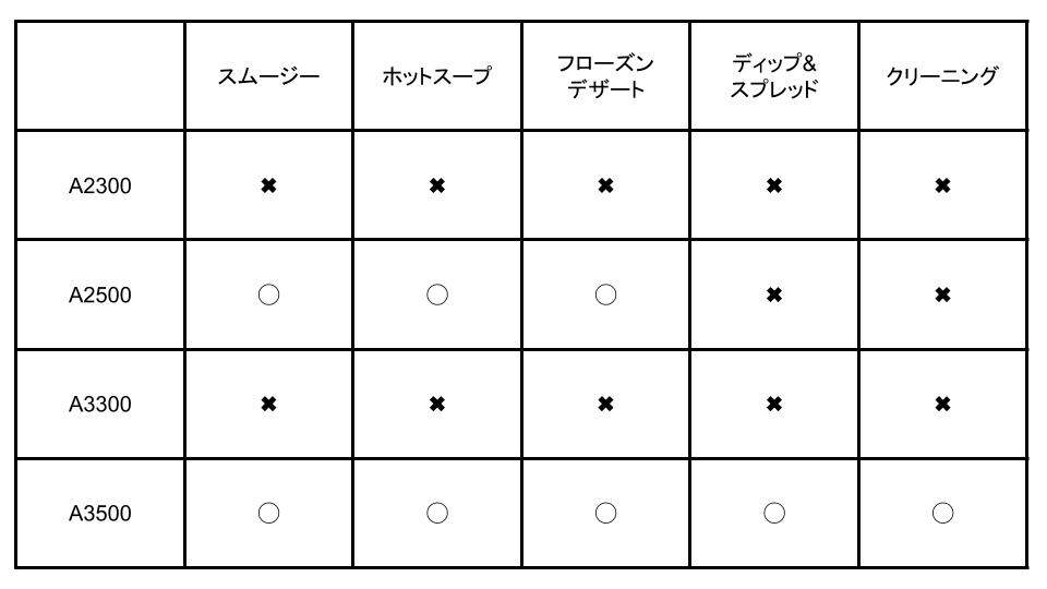 バイタミックスアセントシリーズ自動プログラム
