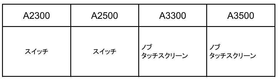 バイタミックスアセントシリーズタッチスクリーン