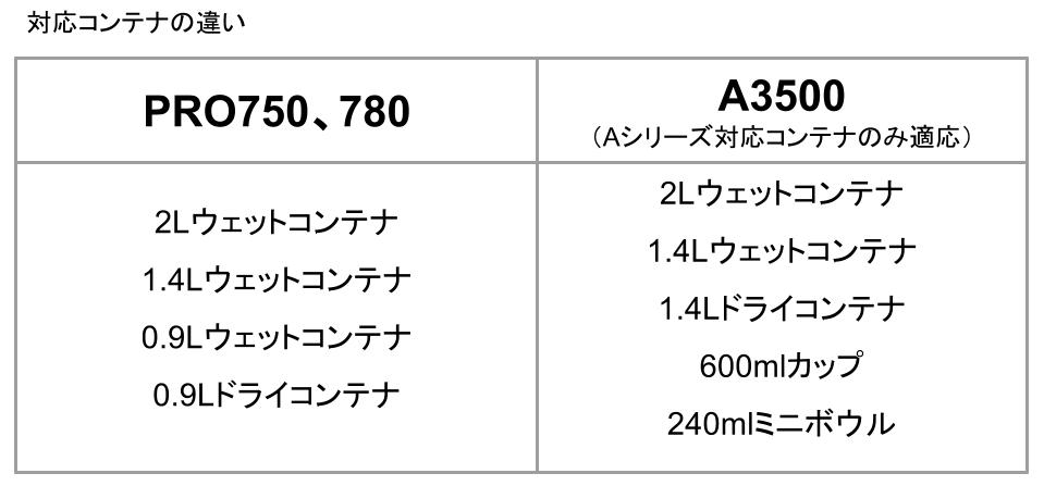 バイタミックス対応コンテナ比較