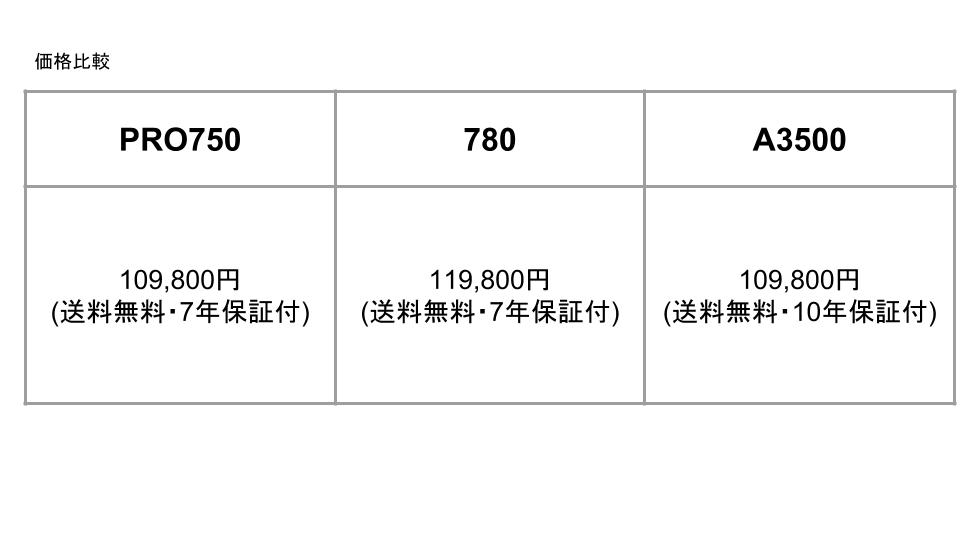 バイタミックス価格比較